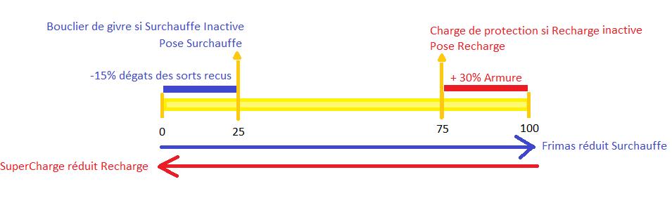 [TANK] L'arbitre Charge10