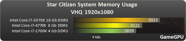Le meilleur choix entre plus de mémoire ou moins mais plus rapide ? Http-w12