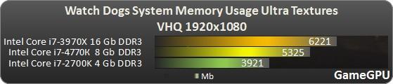 Le meilleur choix entre plus de mémoire ou moins mais plus rapide ? Http-w16