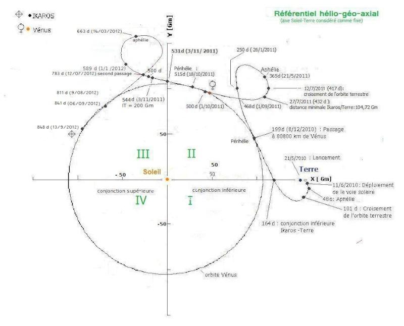 La voile solaire IKAROS - Page 31 Trajec12