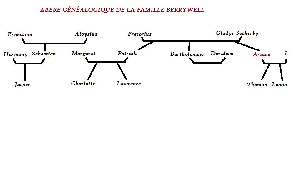 (m) Jasper Sebastian Berrywell ▬ CLAN BERRYWELL « We are family » Arbre_11