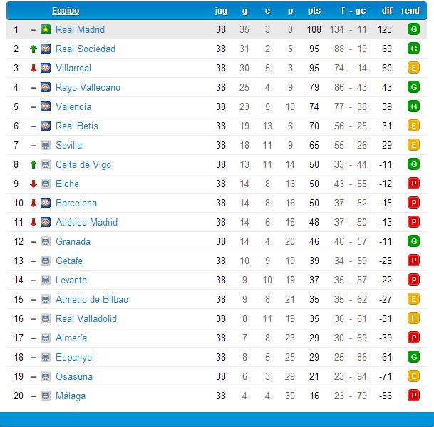 Real Madrid (Mayo-Junio 2014) Liga BBVA Clasif10