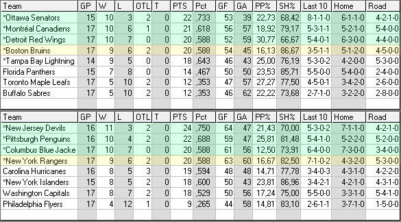 Divisional Standings nach NHL Realignment (März 2013) East_n10