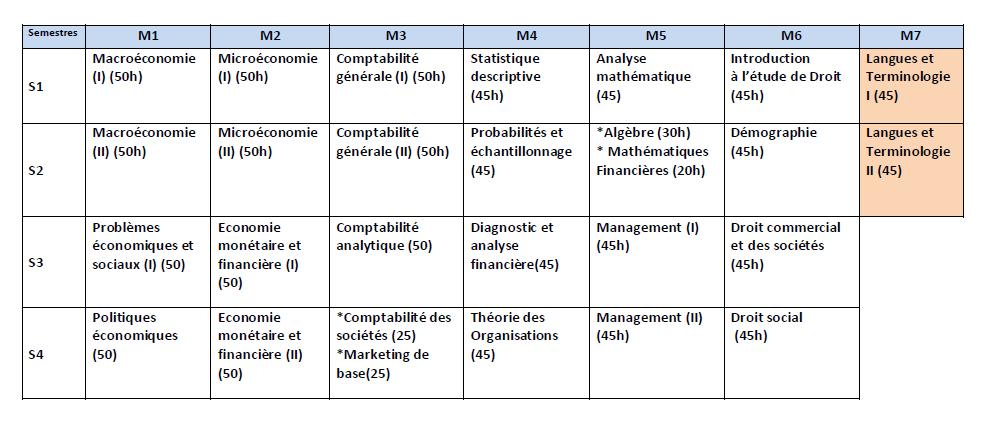 Matières pour la filière Sciences Economiques & Gestion 113