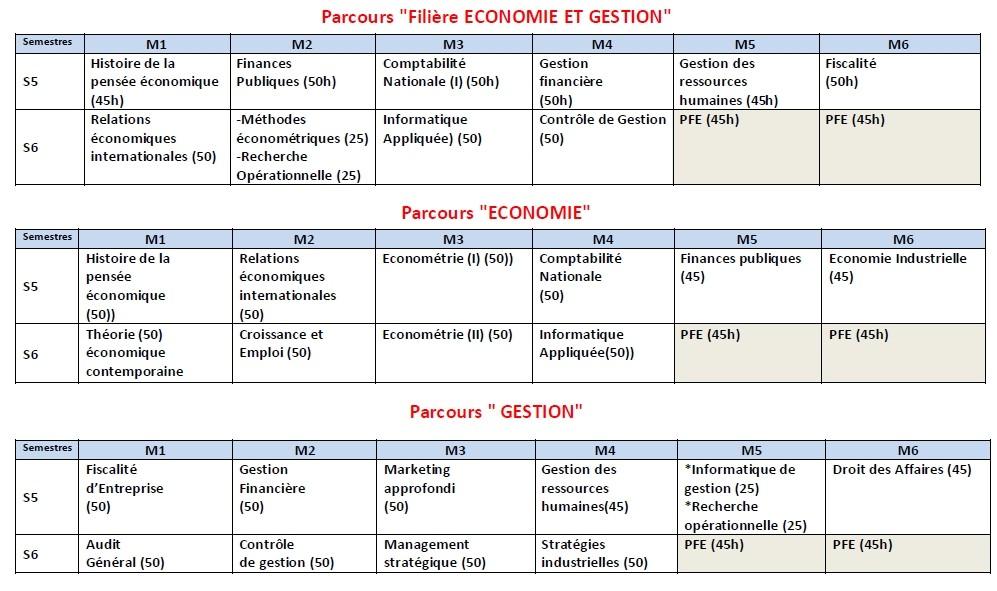 Matières pour la filière Sciences Economiques & Gestion 216