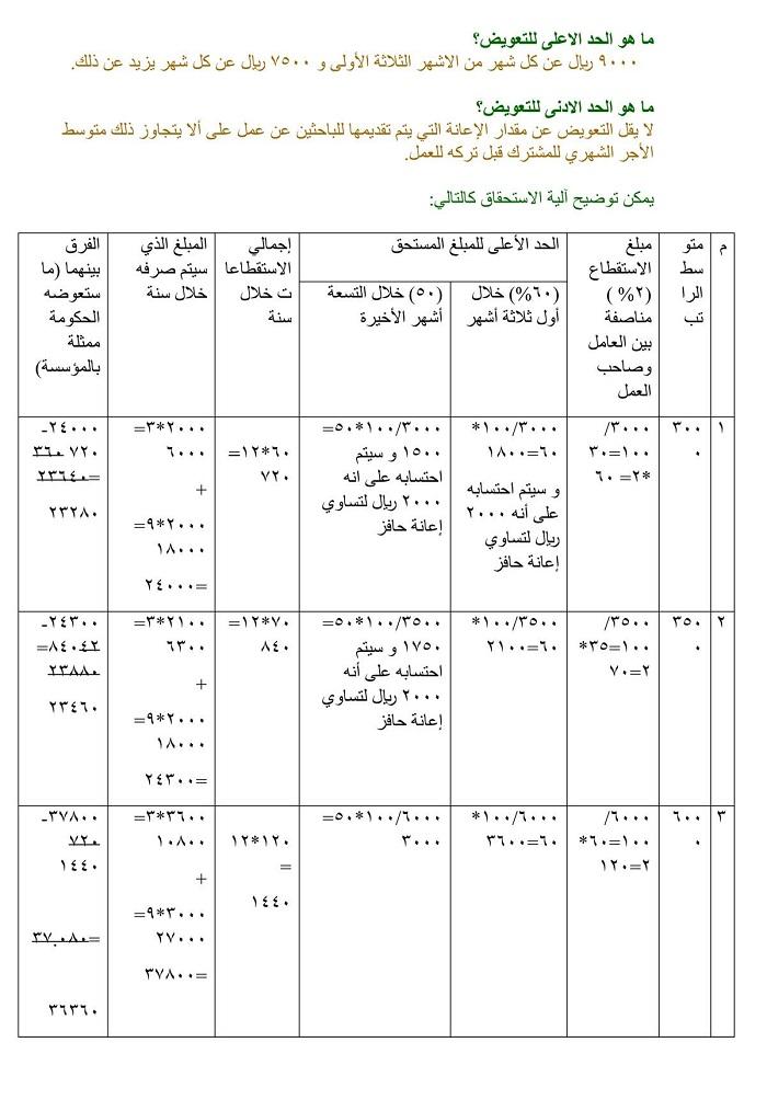 نظام ساند : أسئلة وأجوبة حول نظام ساند للتأمين ضد التعطل بالسعودية 510