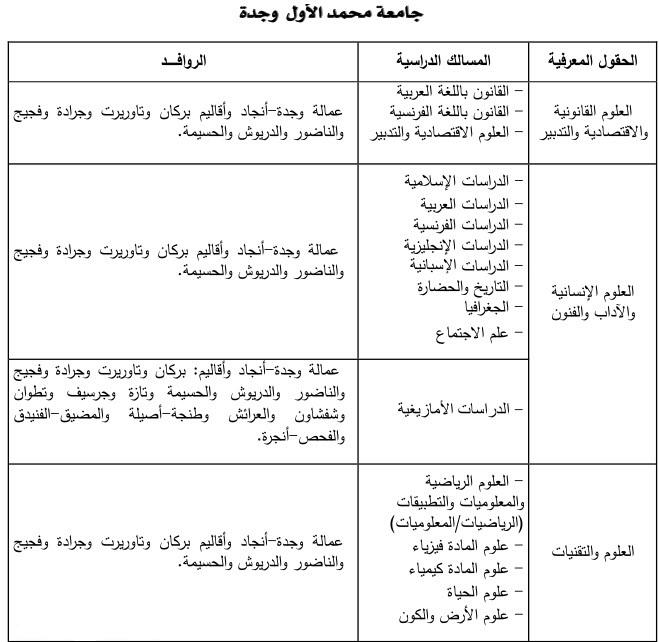 إفتتاح التسجيل الأولي بالكليات جامعة محمد الأول وجدة .آخر أجل هو 30 يوليوز 2014 F-oujd10