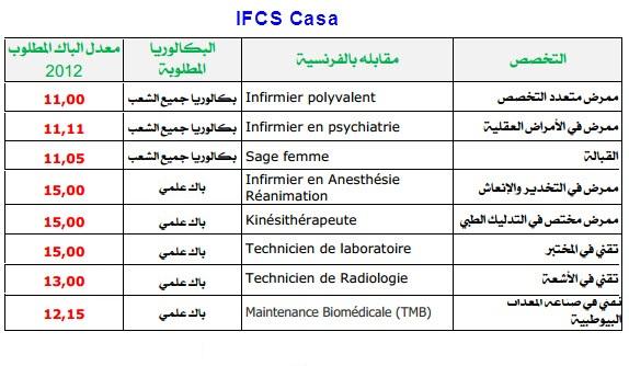 عتبات الانتقاء للمعاهد العليا للمهن التمريضية وتقنيات الصحة Ifsc_c10