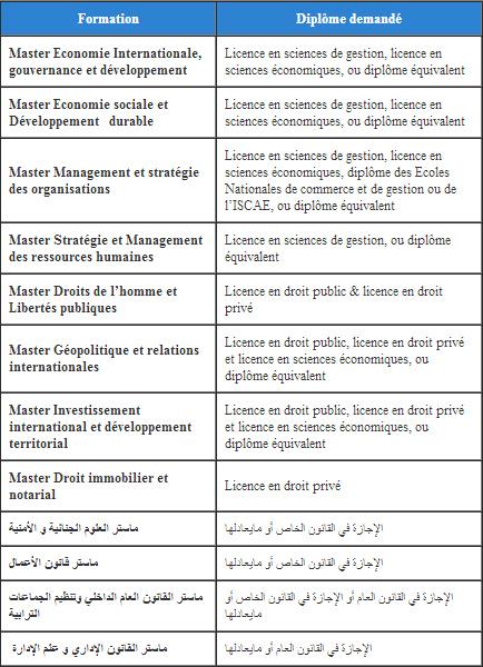 مباراة ولوج سلك الماستر والماستر المتخصص في كلية الحقوق مراكش 2014-2015  Master10