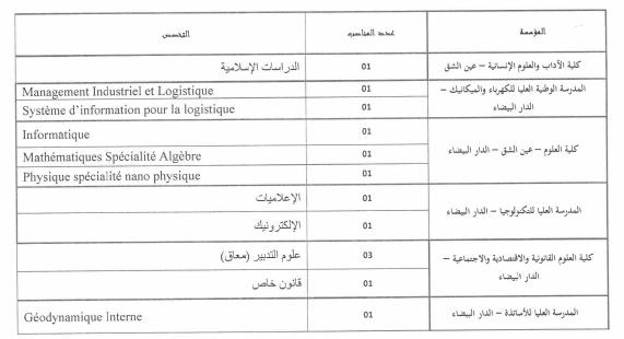 جامعة الحسن الثاني عين الشق - الدارالبيضاء: توظيف 13 أستاذ التعليم العالي مساعد. آخر أجل هو 5 غشت 2014  Tr10