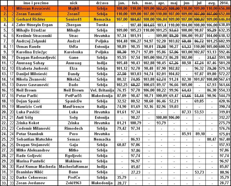 AVGUSTOVSKA OPTIMIZACIJA Tabela15