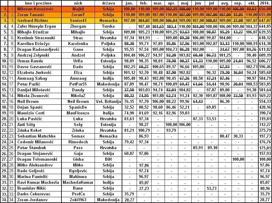 OKTOBARSKA OPTIMIZACIJA Tabela23