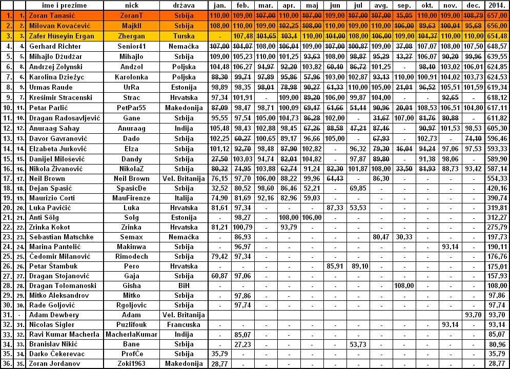 DECEMBARSKA OPTIMIZACIJA Tabela26
