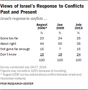 US National Opinion Poll: Israel's Operation Protective Edge -  July 24-27, 2014  07-28-12