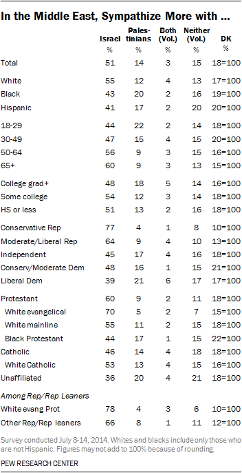 US National Opinion Poll: Middle East Sympathies - July 8-14, 2014 Me_sym10