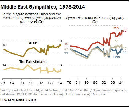 US National Opinion Poll: Middle East Sympathies - July 8-14, 2014 Me_sym11