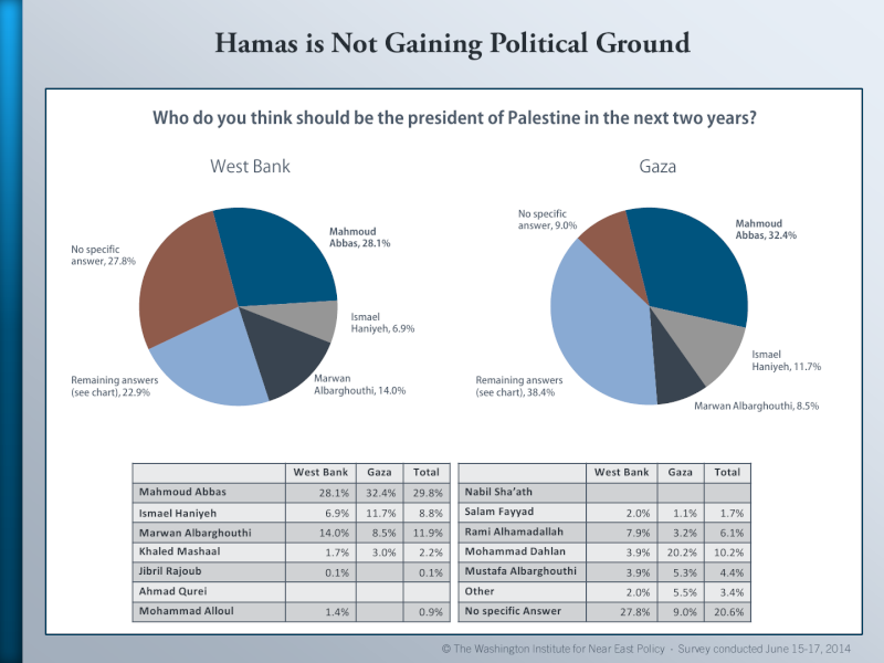 Palestinian Public Opinion Poll -  June 15-17, 2014 Palest18
