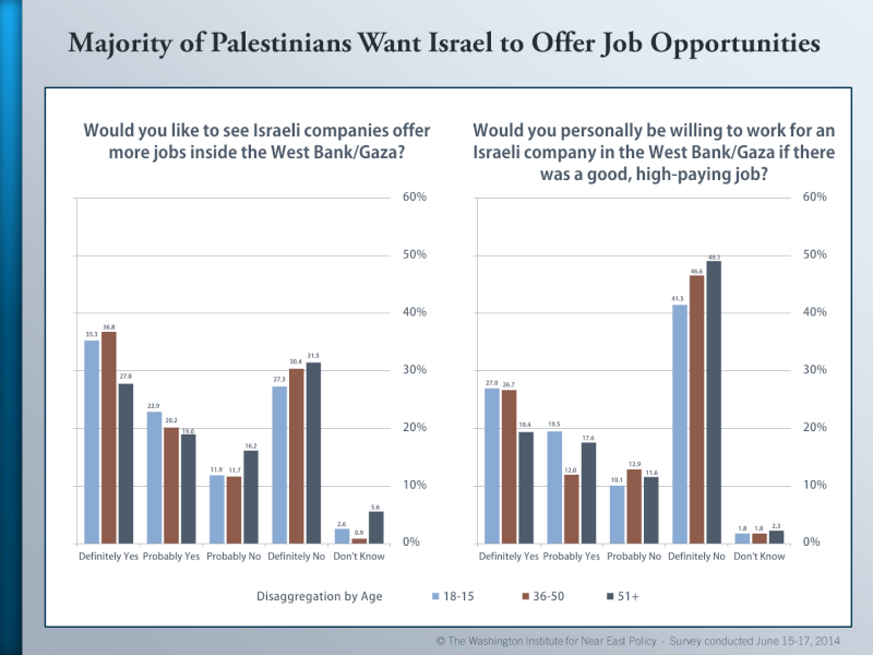 Palestinian Public Opinion Poll -  June 15-17, 2014 Palest20