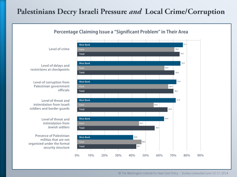Palestinian Public Opinion Poll -  June 15-17, 2014 Palest21