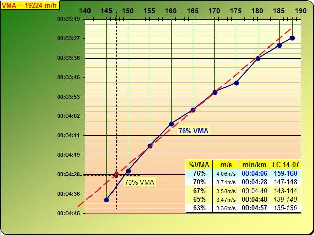 Zitoun_tlse ---) PLAN D'ENTRAINEMENT pour 3000, 5000, 10000m ? ... - Page 4 Test_p15