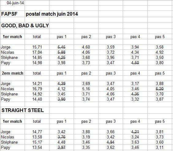 postal match FAPSF de juin 2014 Match10