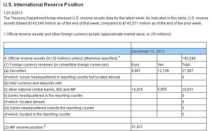 Los EEUU tienen Dinares en sus Reservas Internacionales? Screen10