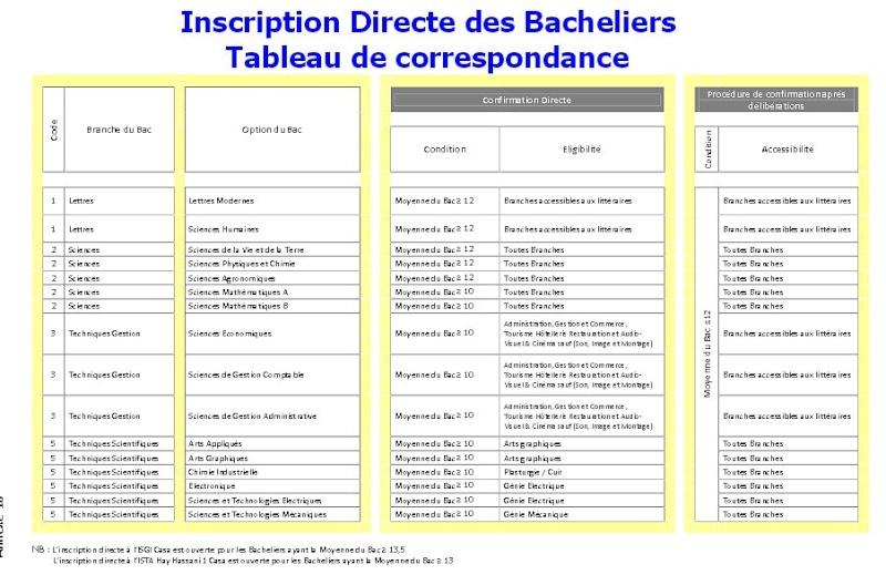 Ista  Bac+2  Ofppt  Technicien specialisé Yabila13