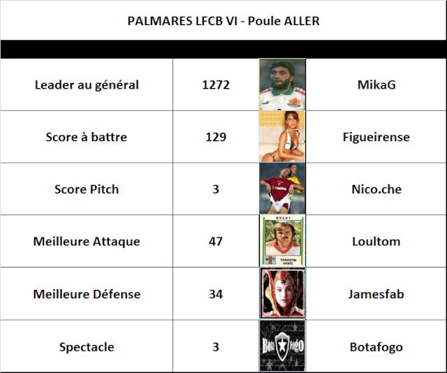 J19 : mi-championnat ! - Page 3 Palmar10