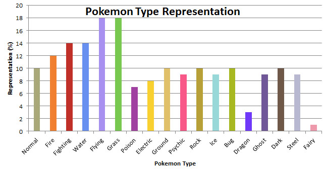 Type Graph for new gym leaders! Type_c11