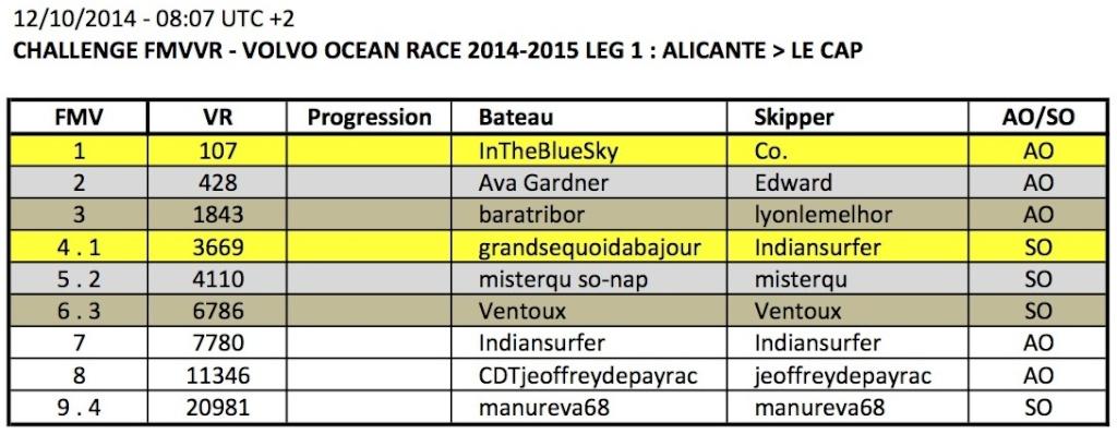 VOLVO OCEAN RACE 2014-2015 / LEG 1 / EN COURS - Page 2 2014-112