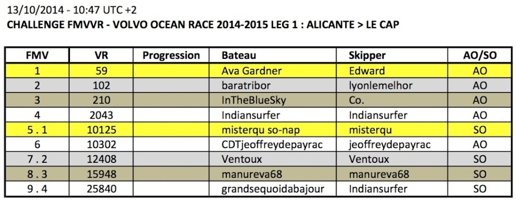 VOLVO OCEAN RACE 2014-2015 / LEG 1 / EN COURS - Page 2 2014-113