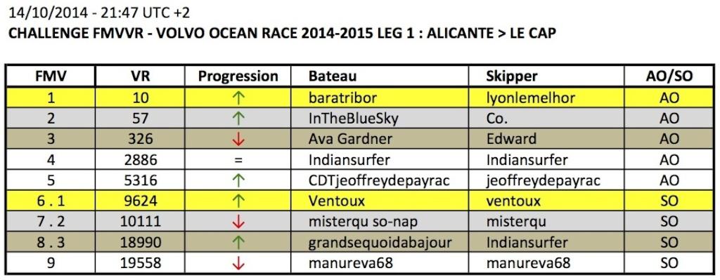 VOLVO OCEAN RACE 2014-2015 / LEG 1 / EN COURS - Page 2 2014-114