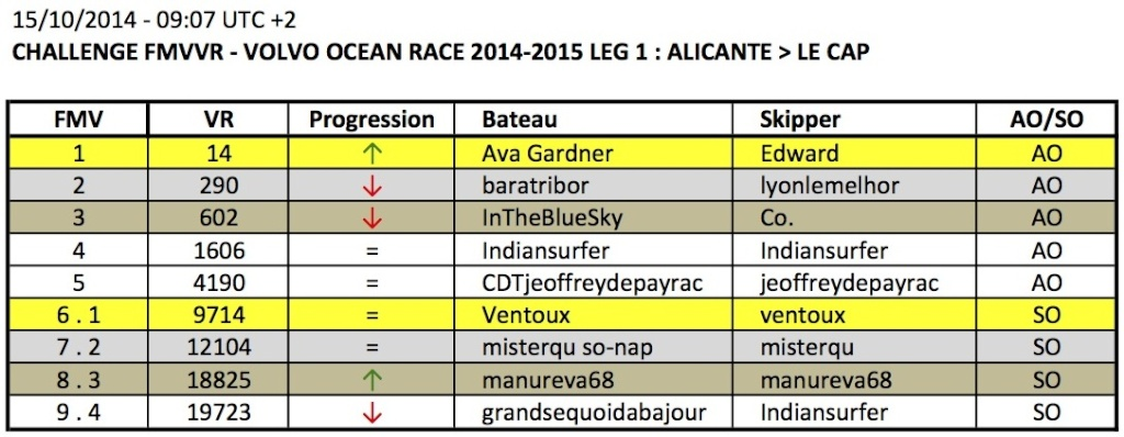 VOLVO OCEAN RACE 2014-2015 / LEG 1 / EN COURS - Page 2 2014-115