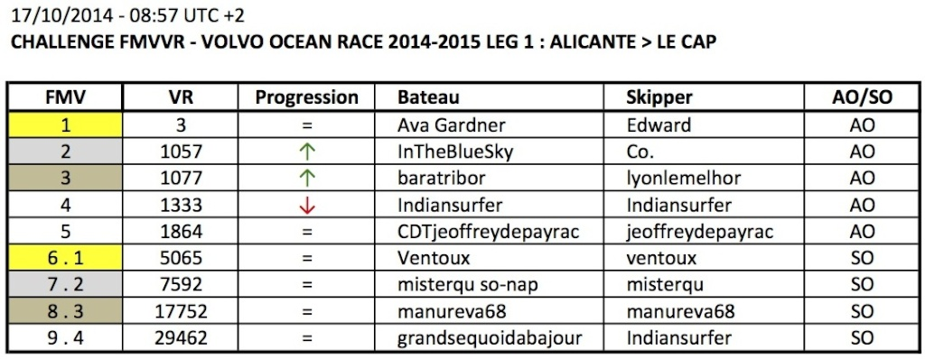 VOLVO OCEAN RACE 2014-2015 / LEG 1 / EN COURS - Page 2 Apercu10