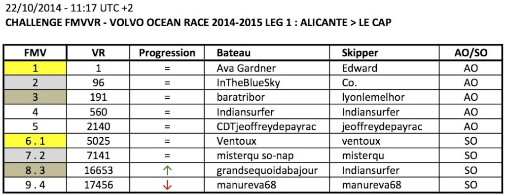 VOLVO OCEAN RACE 2014-2015 / LEG 1 / EN COURS - Page 3 Apercu12