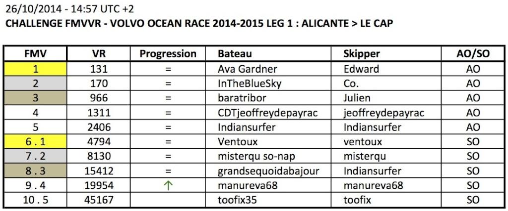 VOLVO OCEAN RACE 2014-2015 / LEG 1 / EN COURS - Page 3 Apercu15