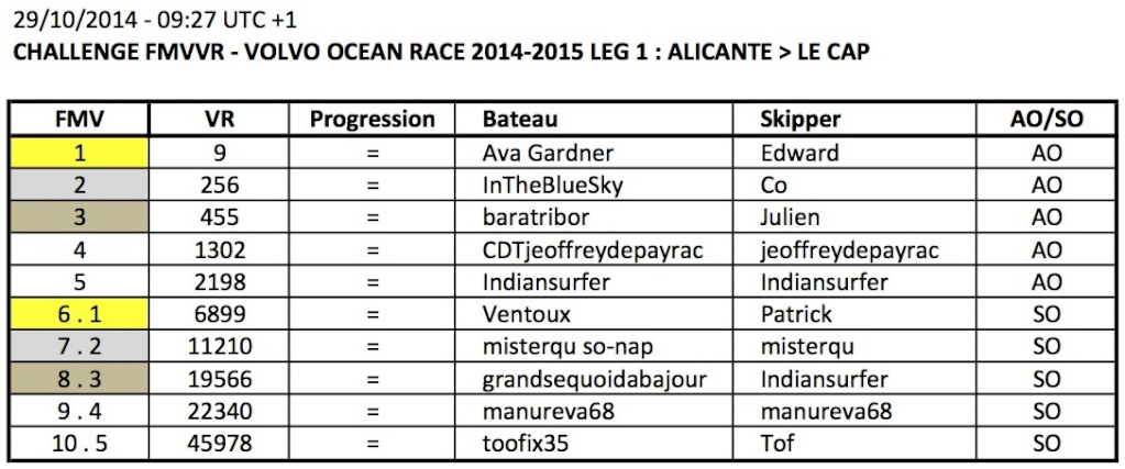 VOLVO OCEAN RACE 2014-2015 / LEG 1 / EN COURS - Page 4 Apercu16