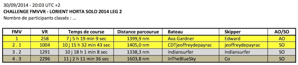 LORIENT HORTA SOLO 2014 / LEG 2 - Page 2 Aperyu13