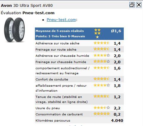 [Essai] Pneus Avon 3D Ultra Sport Avon_310