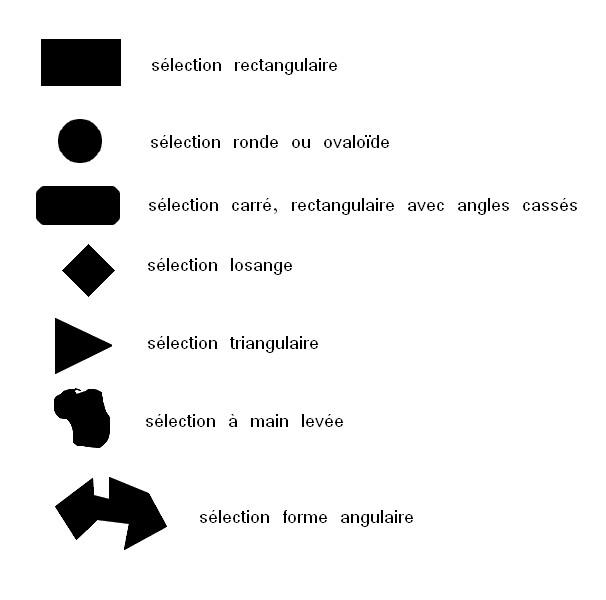 """3 : La boîte d'outils de photofiltre en détail """"Les outils"""" Formes11"""