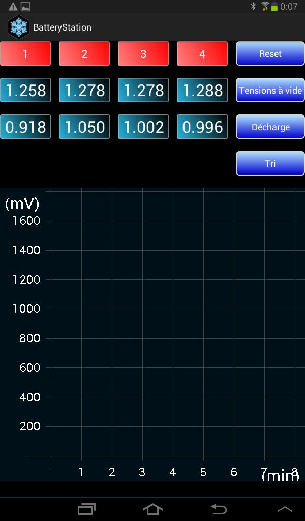 Une nouvelle electronique pour stand de décharge PN Screen28