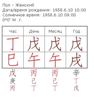 Структура карты -ВИЗАВИ 1210