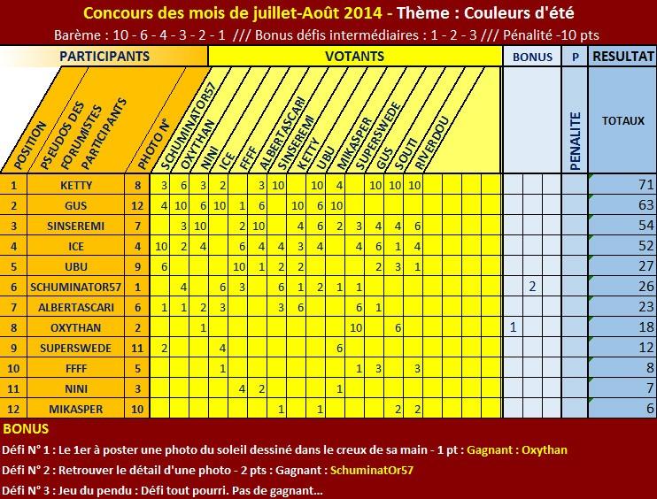 """CONCOURS PHOTO - THÈME : """"COULEURS D'ÉTÉ !"""" - RÉSULTATS P1 ! Classe14"""
