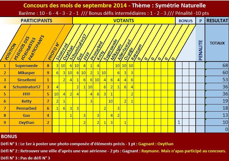 """CONCOURS PHOTO SEPTEMBRE - THÈME """"SYMÉTRIE NATURELLE"""" - SWEDE ZE WINNER ! Classe15"""