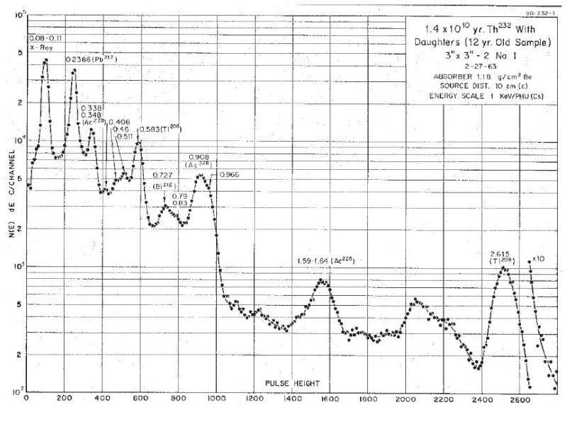 Spectres de référence NAI Uranium et Thorium Thoriu10