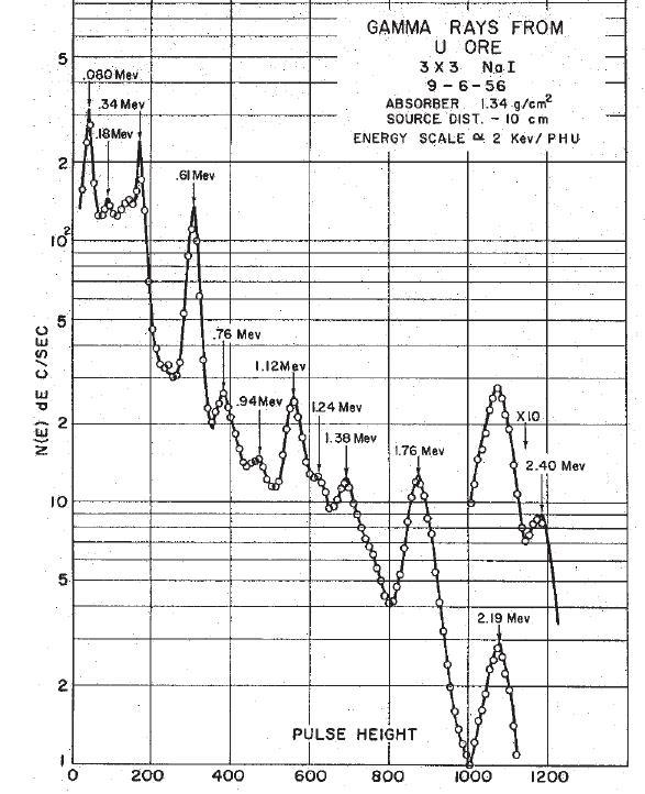 Spectres de référence NAI Uranium et Thorium Uraniu10