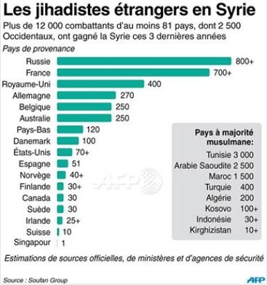 """""""djihadistes"""" français : crise de l'Islam ou crise de la République ? - Page 4 Dji10"""
