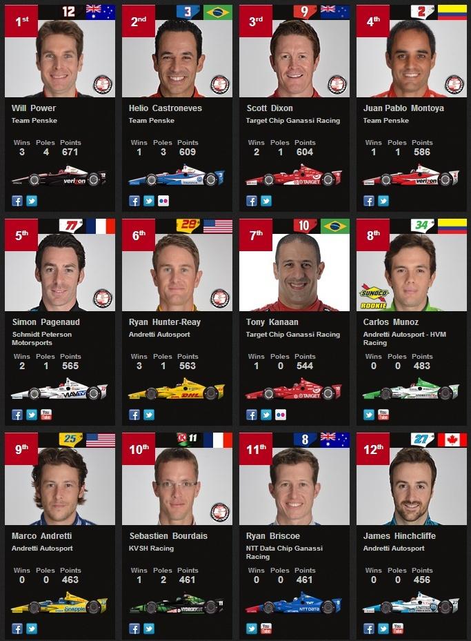 IndyCar Series - Saison 2014 - championnat terminé - Page 37 Indyfi10