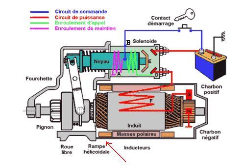 Démarreur électrique de ma R60/5 Princi10