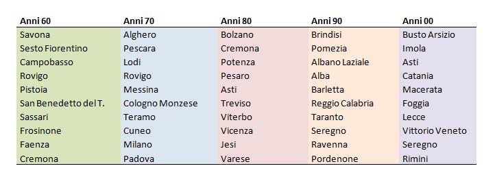 Qual è la musica 'vecchia' che si ascolta più in Italia? Classi10